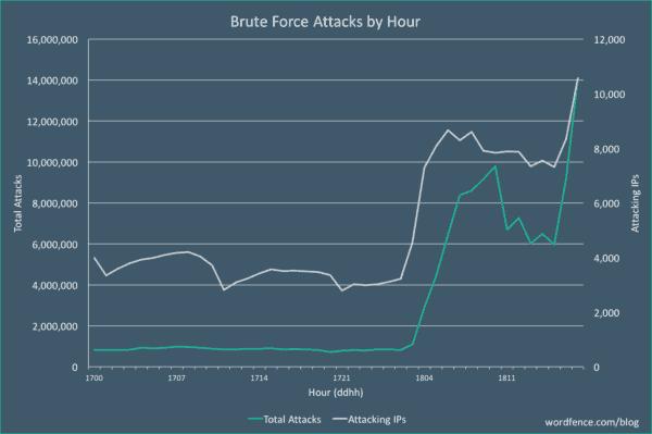 brute-force aanvallen